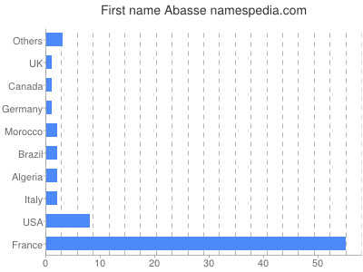Given name Abasse
