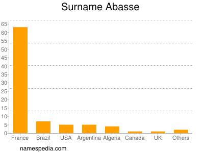 Surname Abasse