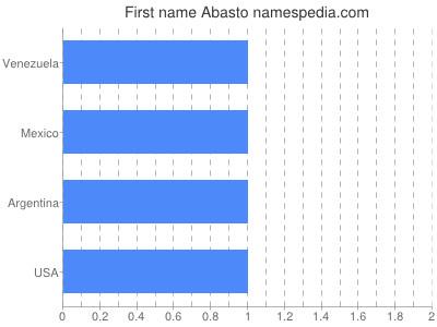 Vornamen Abasto