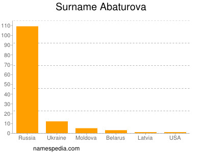 Surname Abaturova