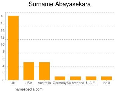 Surname Abayasekara