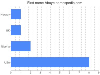 Given name Abaye