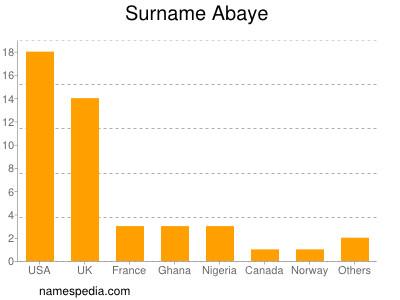 Surname Abaye