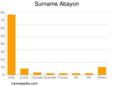 Surname Abayon
