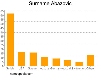 Surname Abazovic