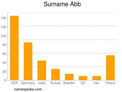 Surname Abb
