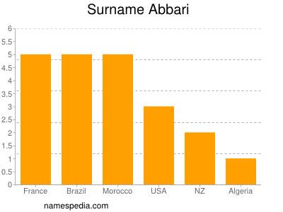Surname Abbari