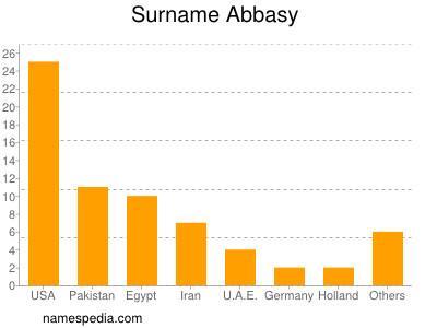 Surname Abbasy