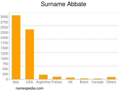 Surname Abbate