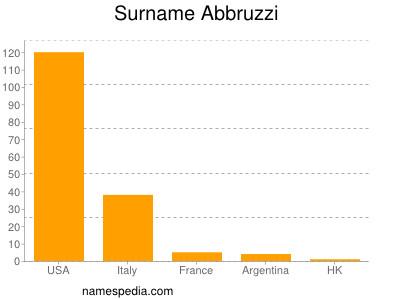 Familiennamen Abbruzzi
