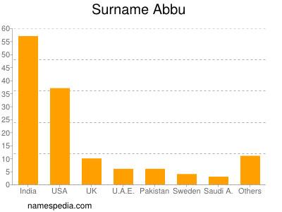 abbu name