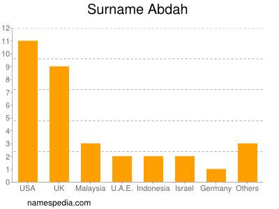 Surname Abdah