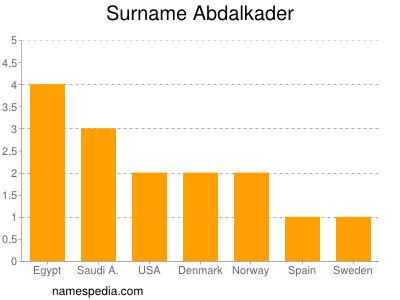 Surname Abdalkader