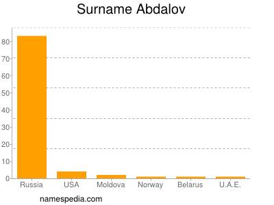 Surname Abdalov