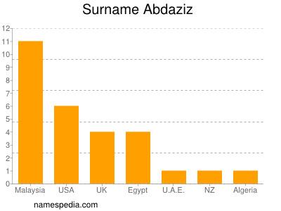 Surname Abdaziz