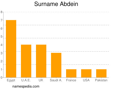 Statistics And Meaning Of Name Abdein