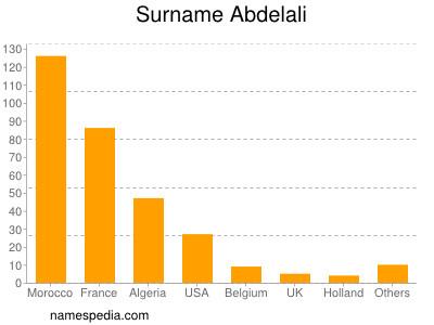 Surname Abdelali