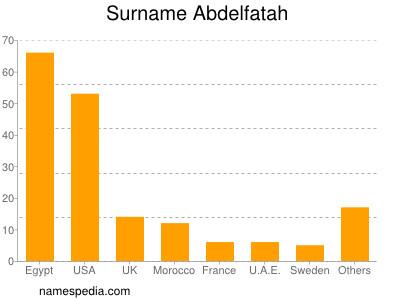 Surname Abdelfatah