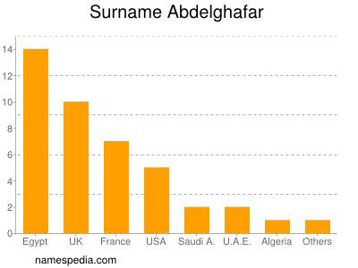 Surname Abdelghafar