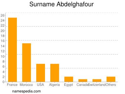 Surname Abdelghafour