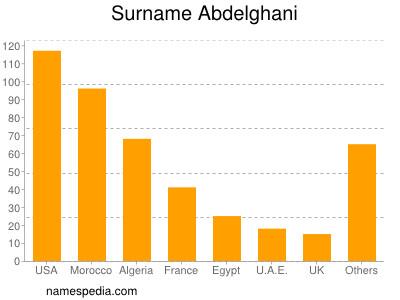 Surname Abdelghani