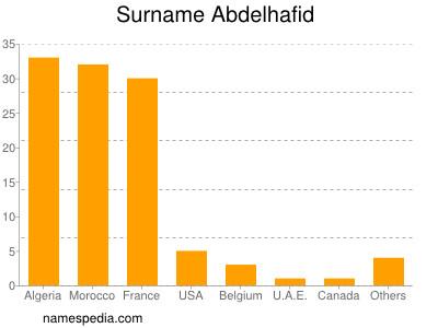 Surname Abdelhafid