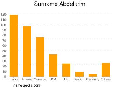 Surname Abdelkrim