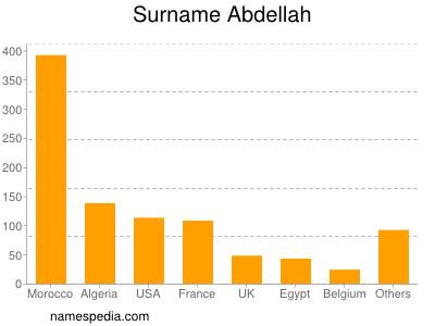 Surname Abdellah