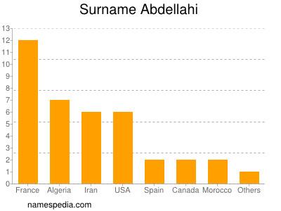 Surname Abdellahi