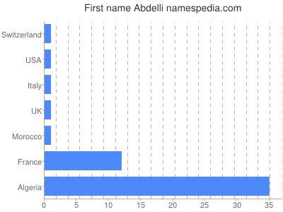 Given name Abdelli