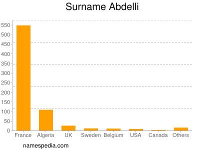 Surname Abdelli