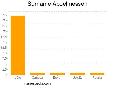 Surname Abdelmesseh