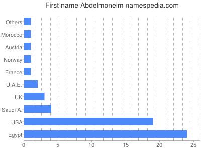 Given name Abdelmoneim