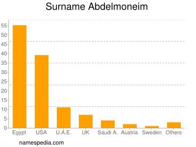 Surname Abdelmoneim