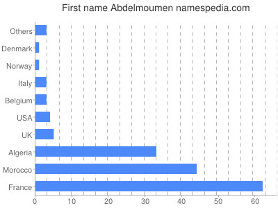 Given name Abdelmoumen
