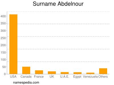 Surname Abdelnour