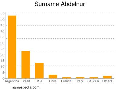 Surname Abdelnur