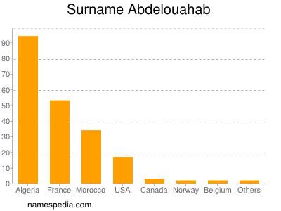 Surname Abdelouahab