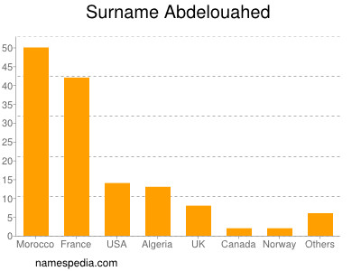Surname Abdelouahed