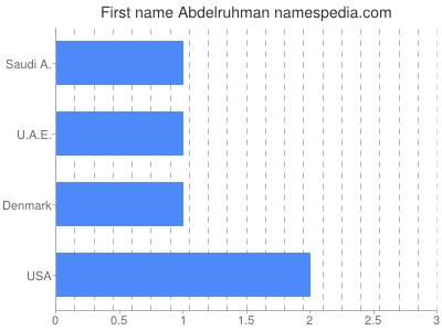Given name Abdelruhman