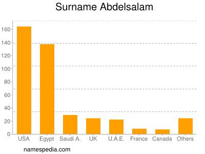 Surname Abdelsalam