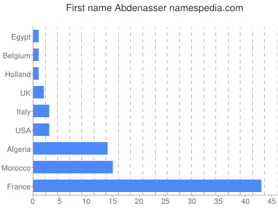 Given name Abdenasser