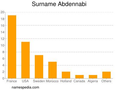 Surname Abdennabi
