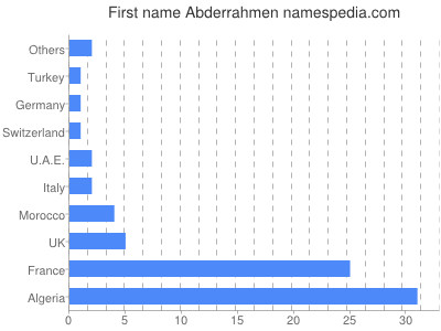 Given name Abderrahmen