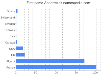 Given name Abderrezak
