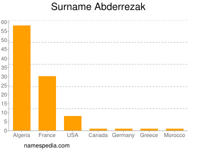 Surname Abderrezak