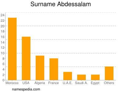 Surname Abdessalam