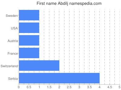 Given name Abdilj