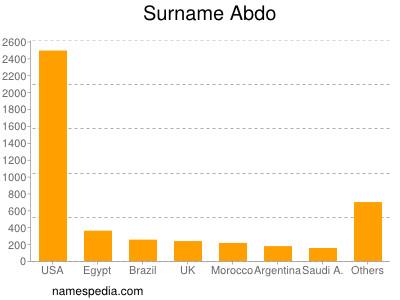 Surname Abdo