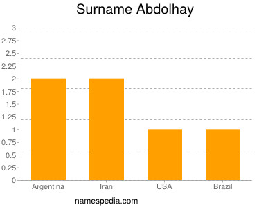 Surname Abdolhay